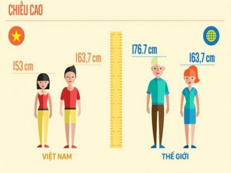"""Bao giờ người Việt mới thoát khỏi top """"lùn nhất thế giới""""?"""